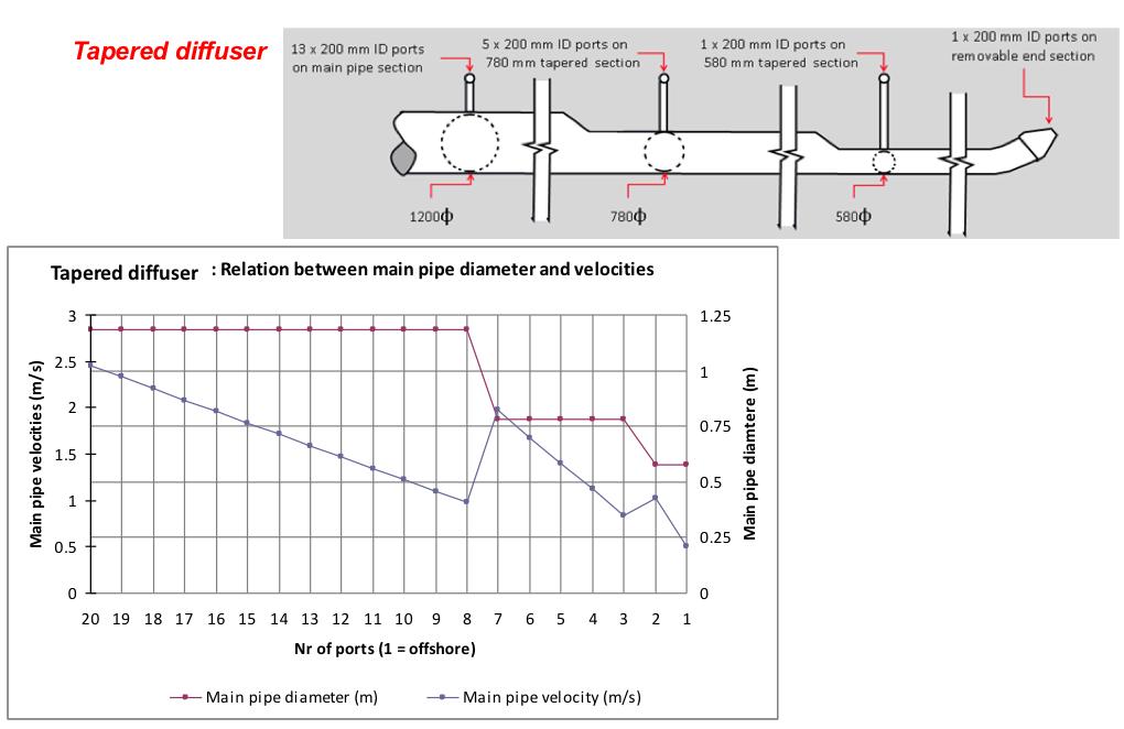 Brine Outfall: Diffuser Configuration - Tapered Diffuser
