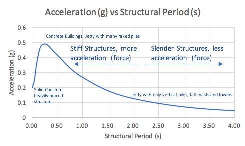 Structural Period