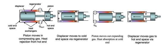 Continuous Carbon Capture Process