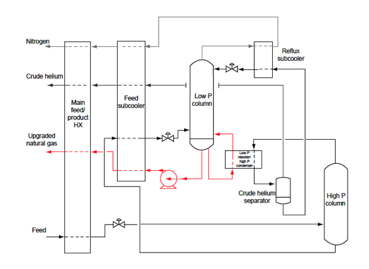 Process of Helium Recovery from Natural Gas Review