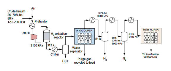 Upgrade Process of Helium Recovery from Natural Gas Review