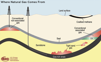 Where Natural Gas is Found and How it is Obtained