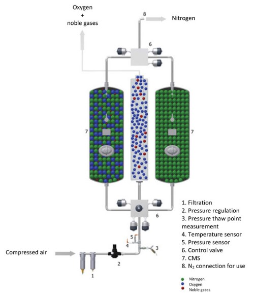 Air Separation of Cryogenic Gases