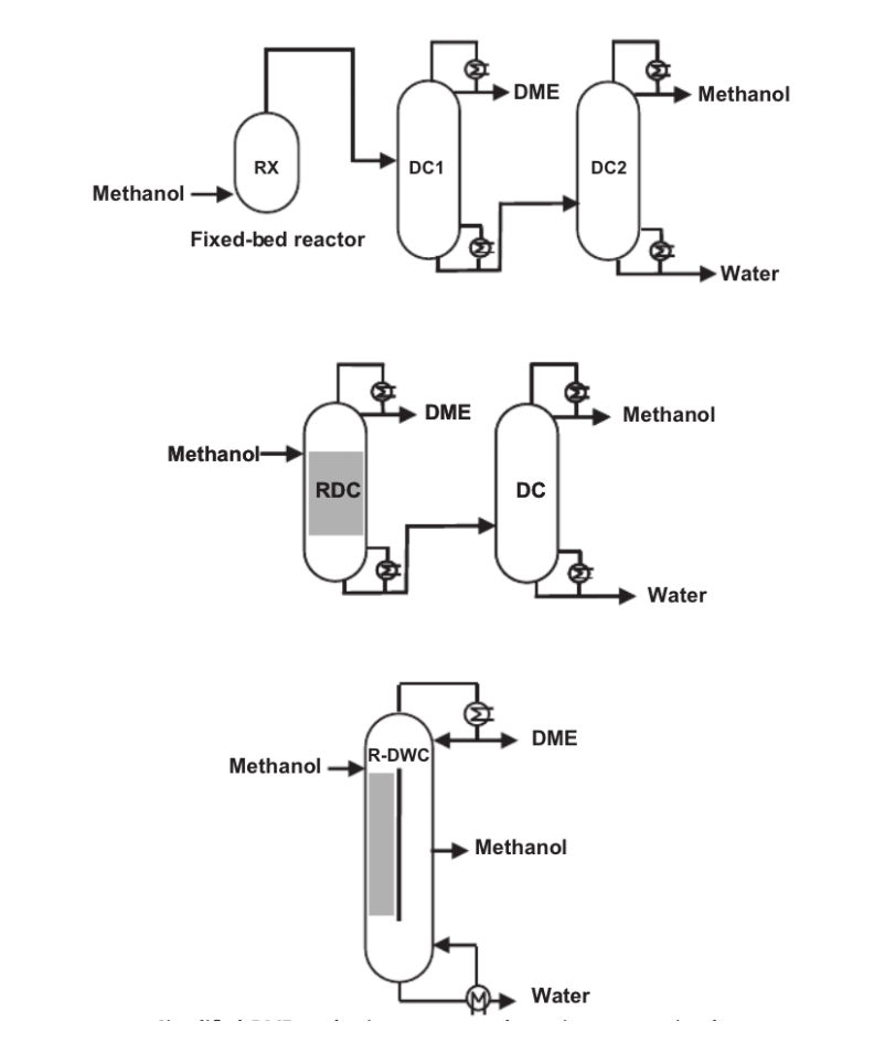 Direct DME Synthesis From Natural Gas