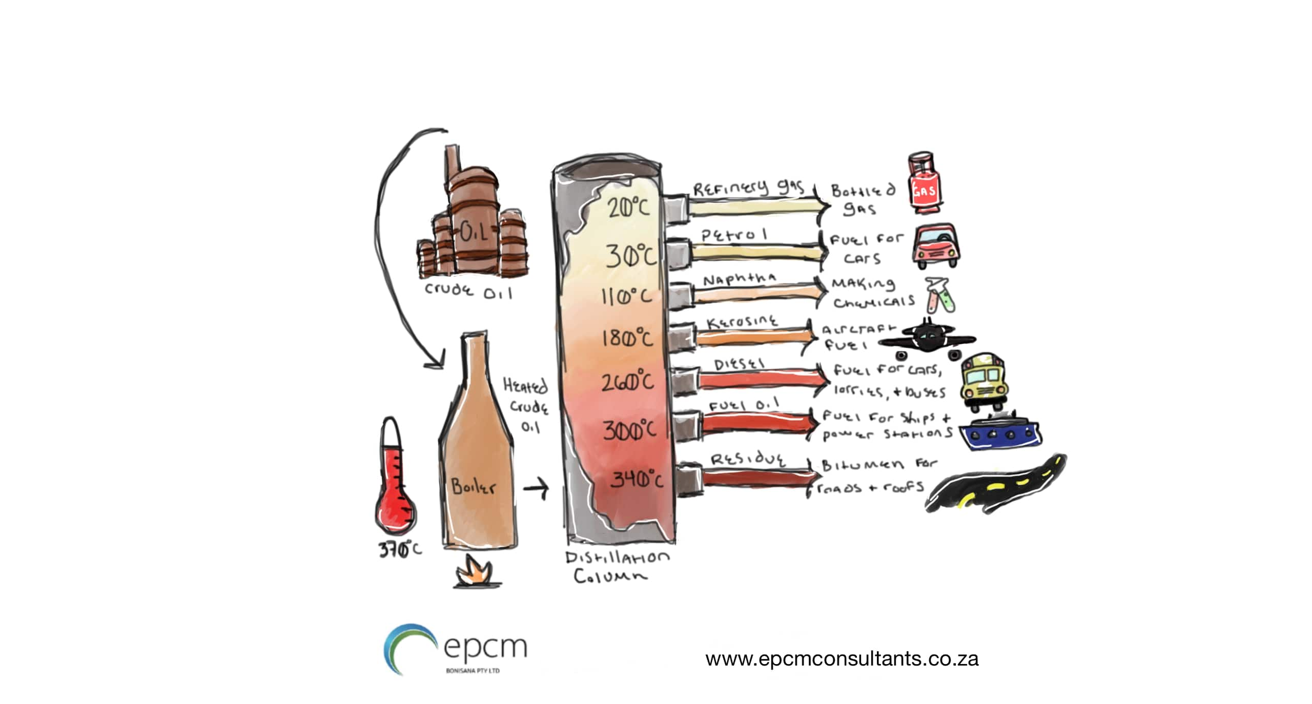 The infographic introduced by EPCM fractional distillation of crude oil