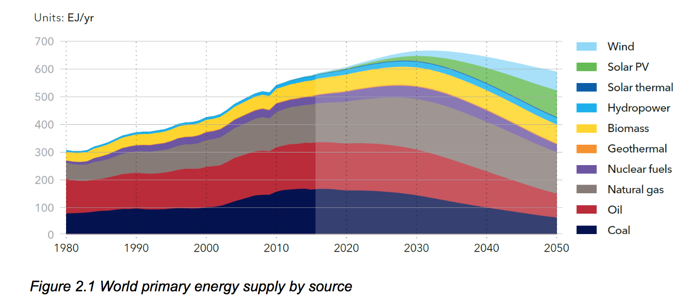Energy Outlook – Oil and Gas (DNV Report Notes)
