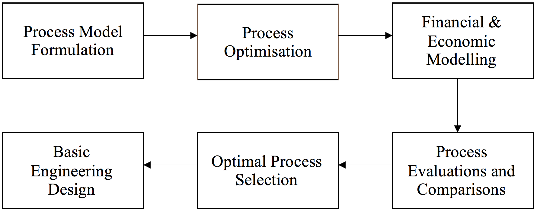 Micro-Scale Natural Gas Liquefaction Processes