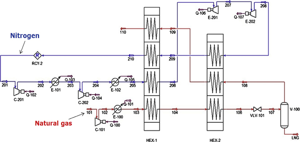Micro-Scale Natural Gas Liquefaction Processes: