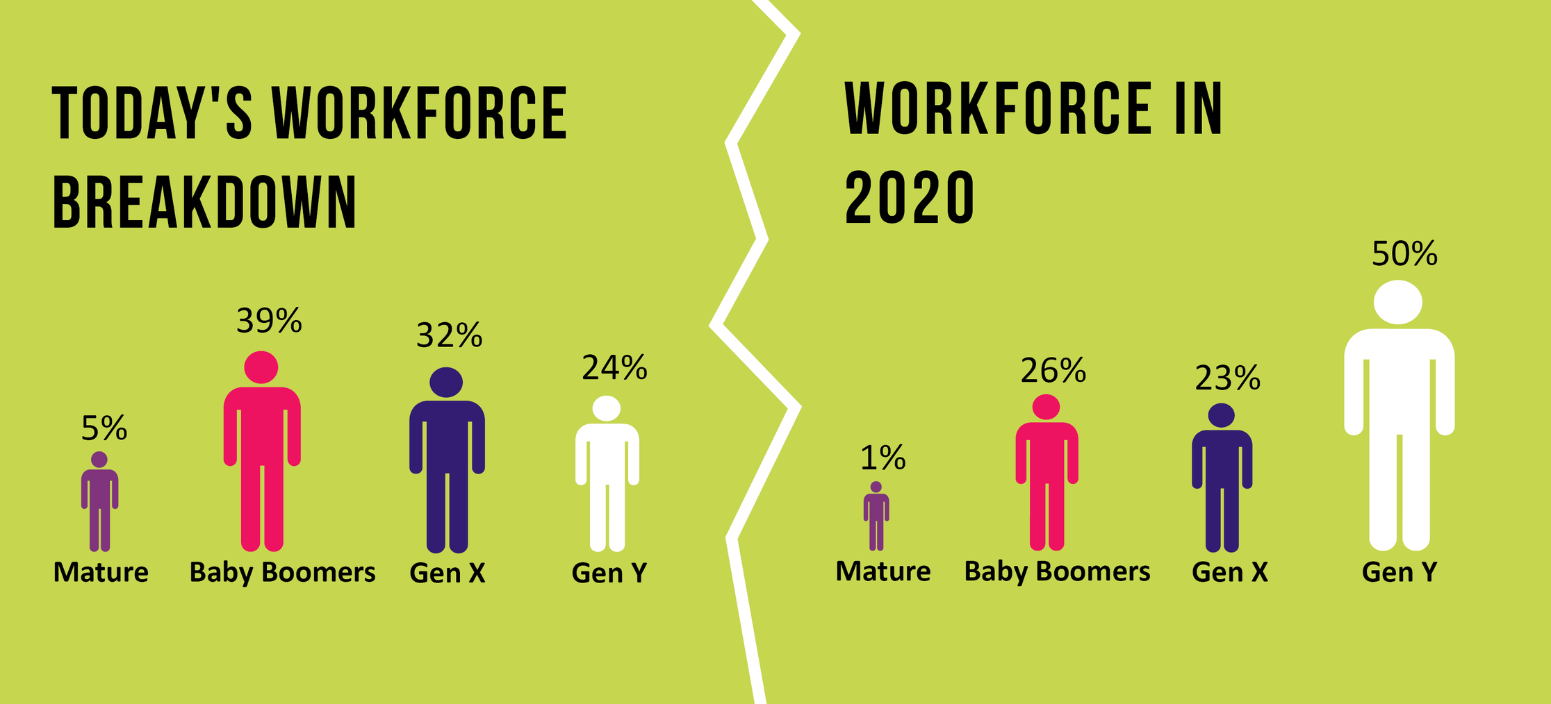 Benefits of Millennials Workforce breakdown Majority workforce