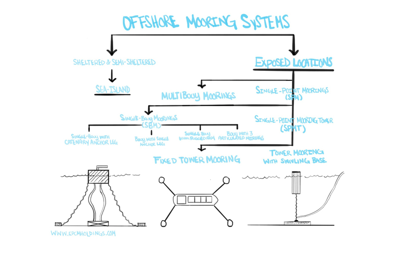 Offshore Mooring System