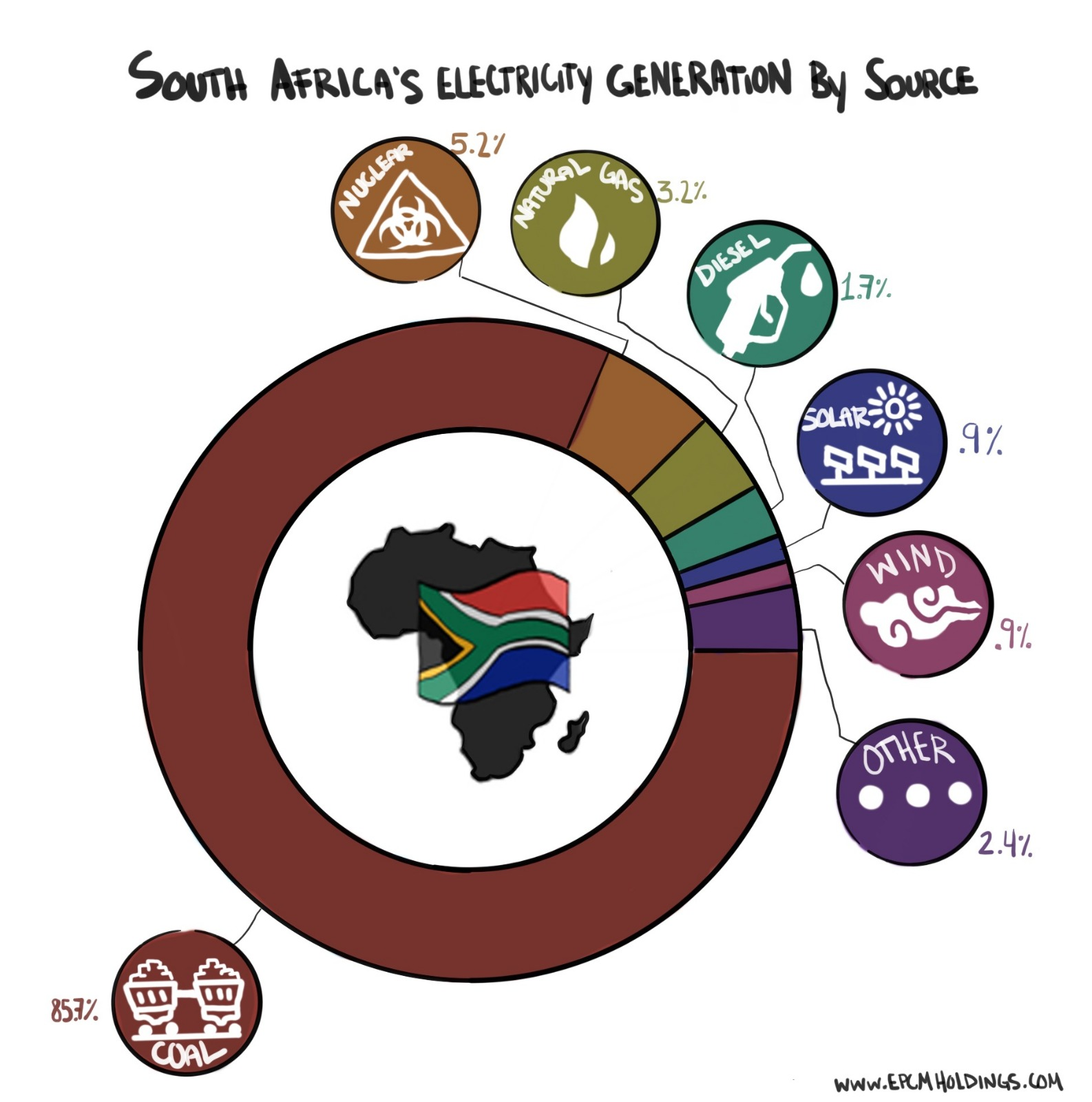 South African Electric and Energy Sources