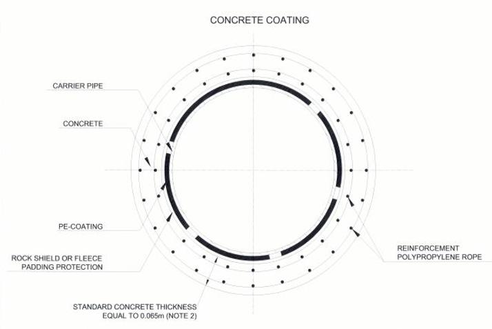 Figure 2: Designed Pipeline Concrete Coating