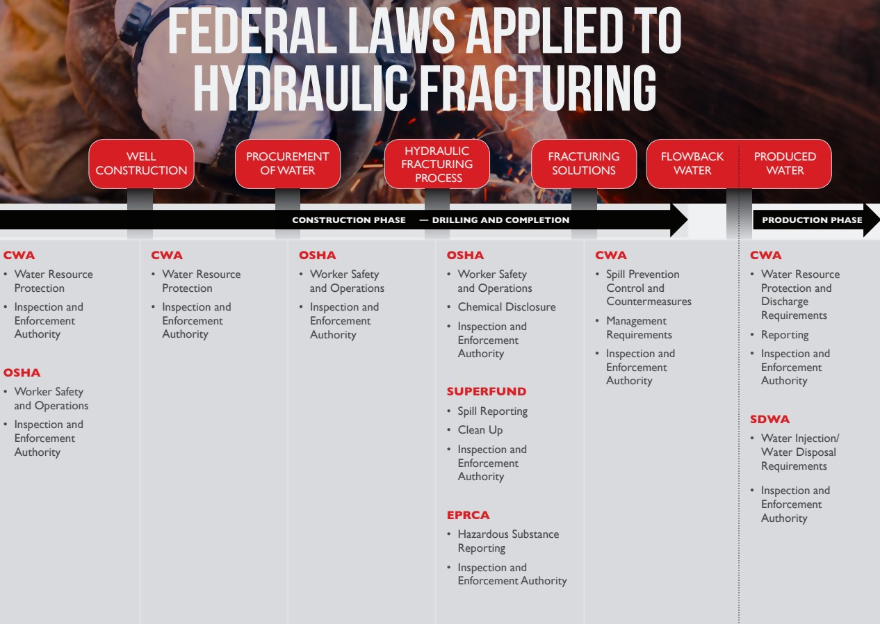 Table 2. Federal Laws and Hydraulic Fracturing