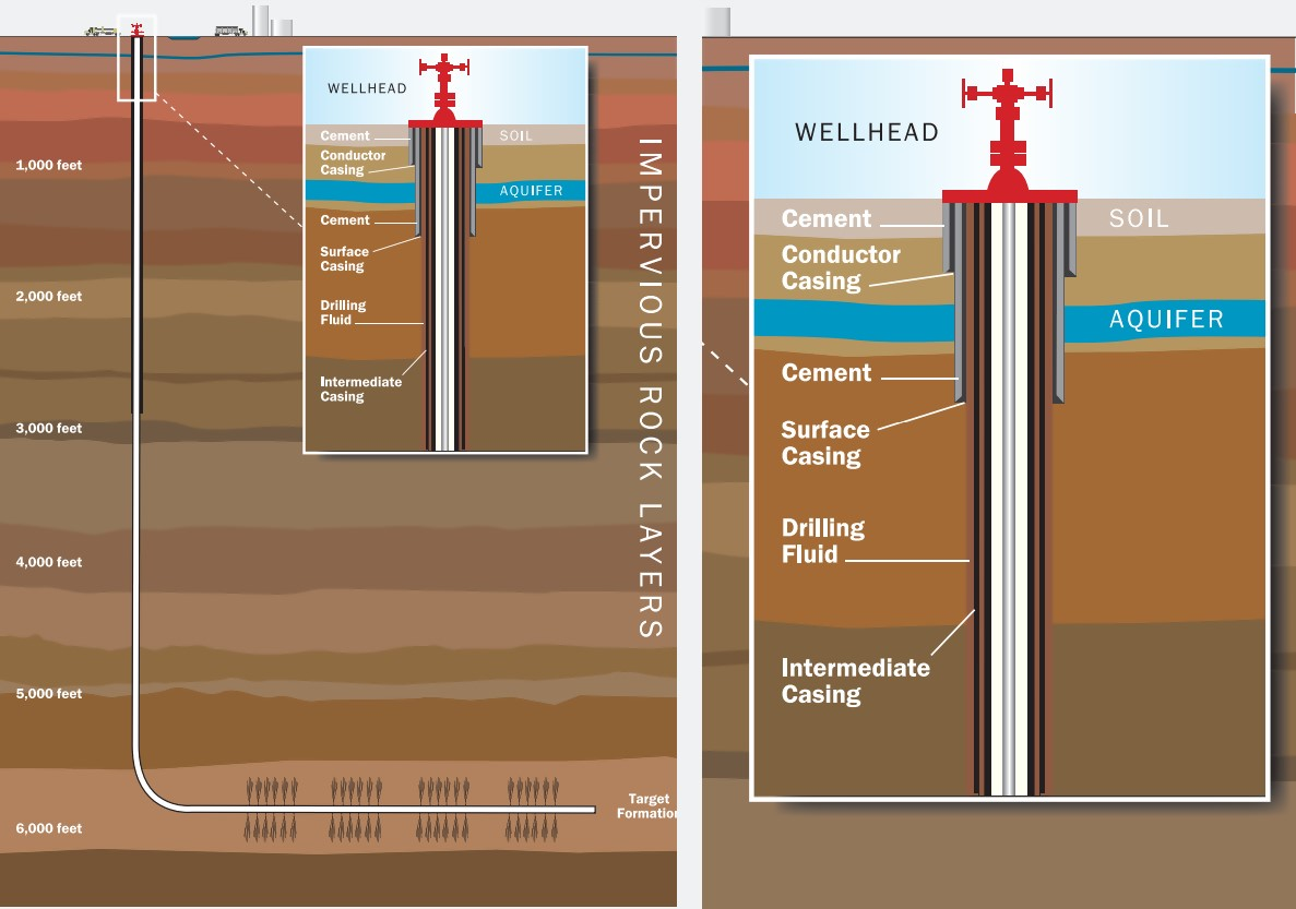 Figure 1. Horizontal well and fracturing illustration