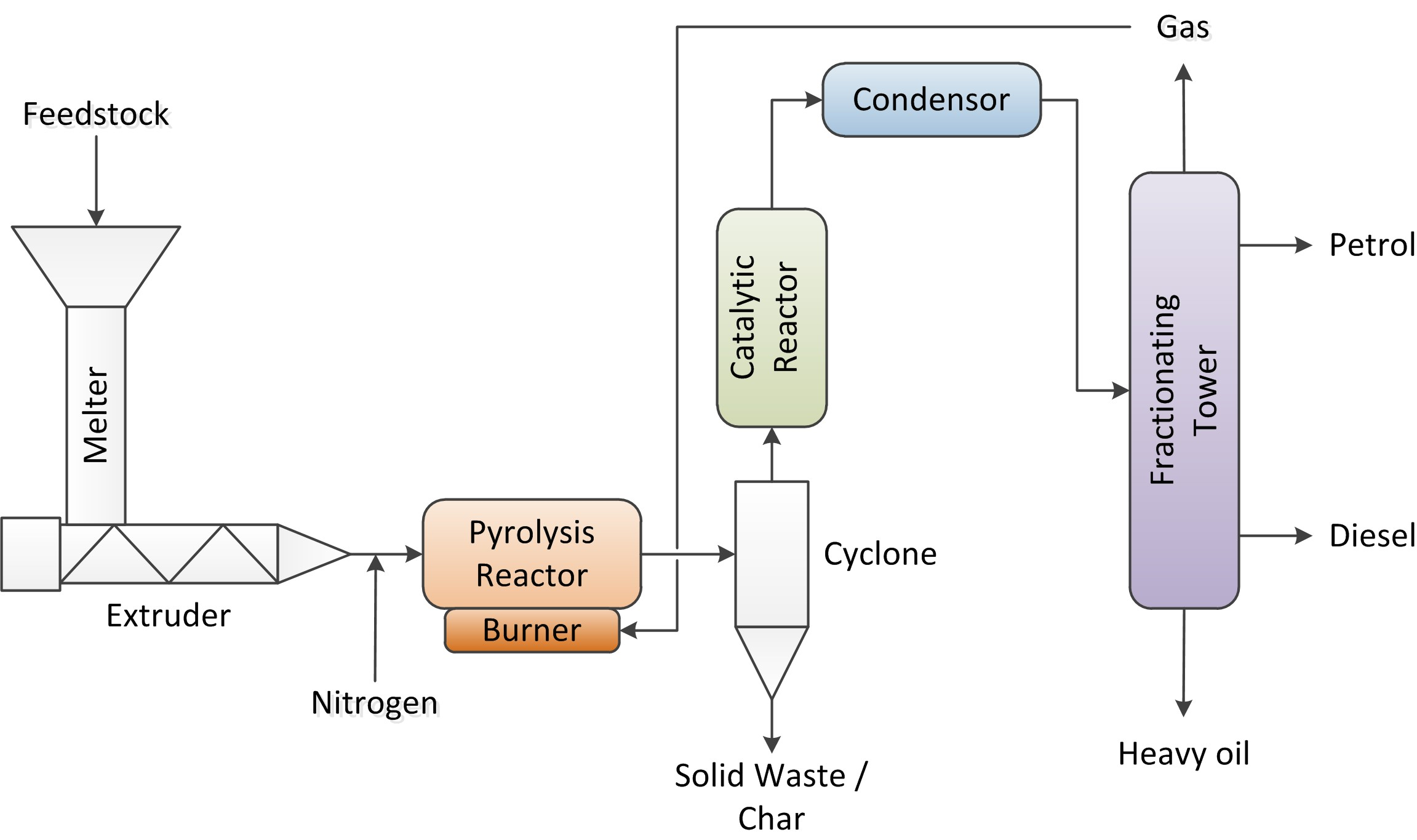Plastic to Diesel The Pyrolysis Process