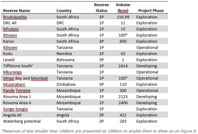The SADC Natural Gas Market