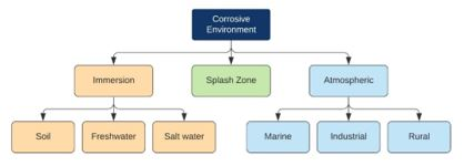 Corrosion Protection of Offshore Facilities