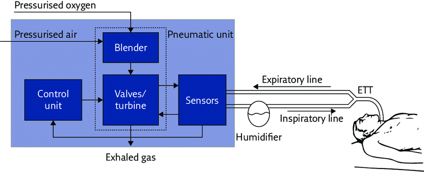 Ventilators - An Overview within the Covid-19 Context