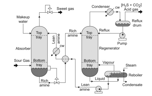 Amine Gas Treatment
