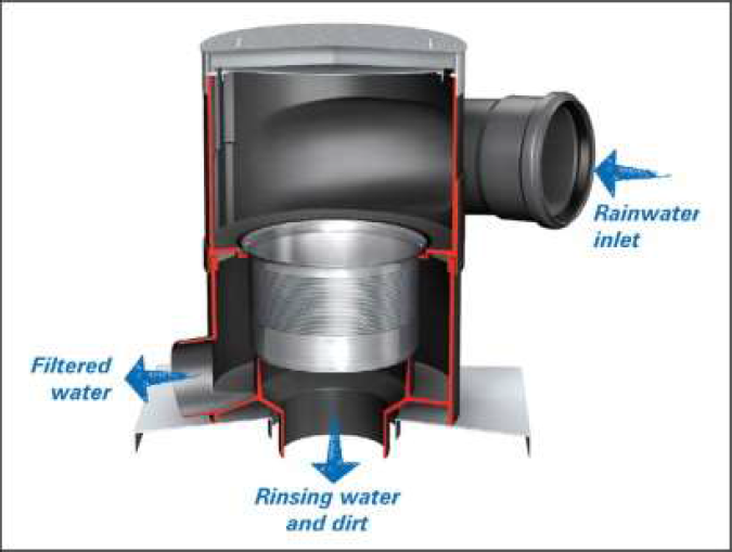 Solar Powered Rainwater harvesting System: