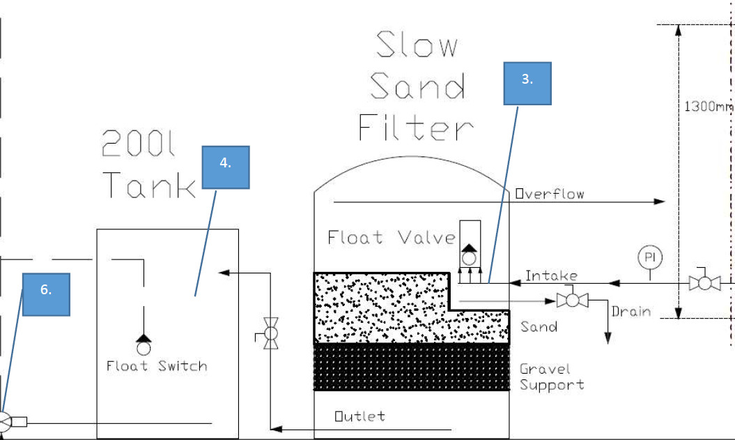 Solar Powered Rainwater harvesting System