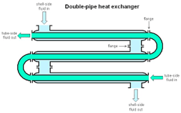 HEAT EXCHANGER – A DETAILED STUDY
