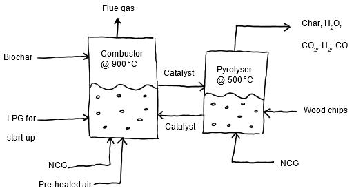 Fluidised Bed Reactor Design for Pyrolysis