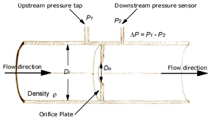 SolarPowered Rainwater harvesting System: