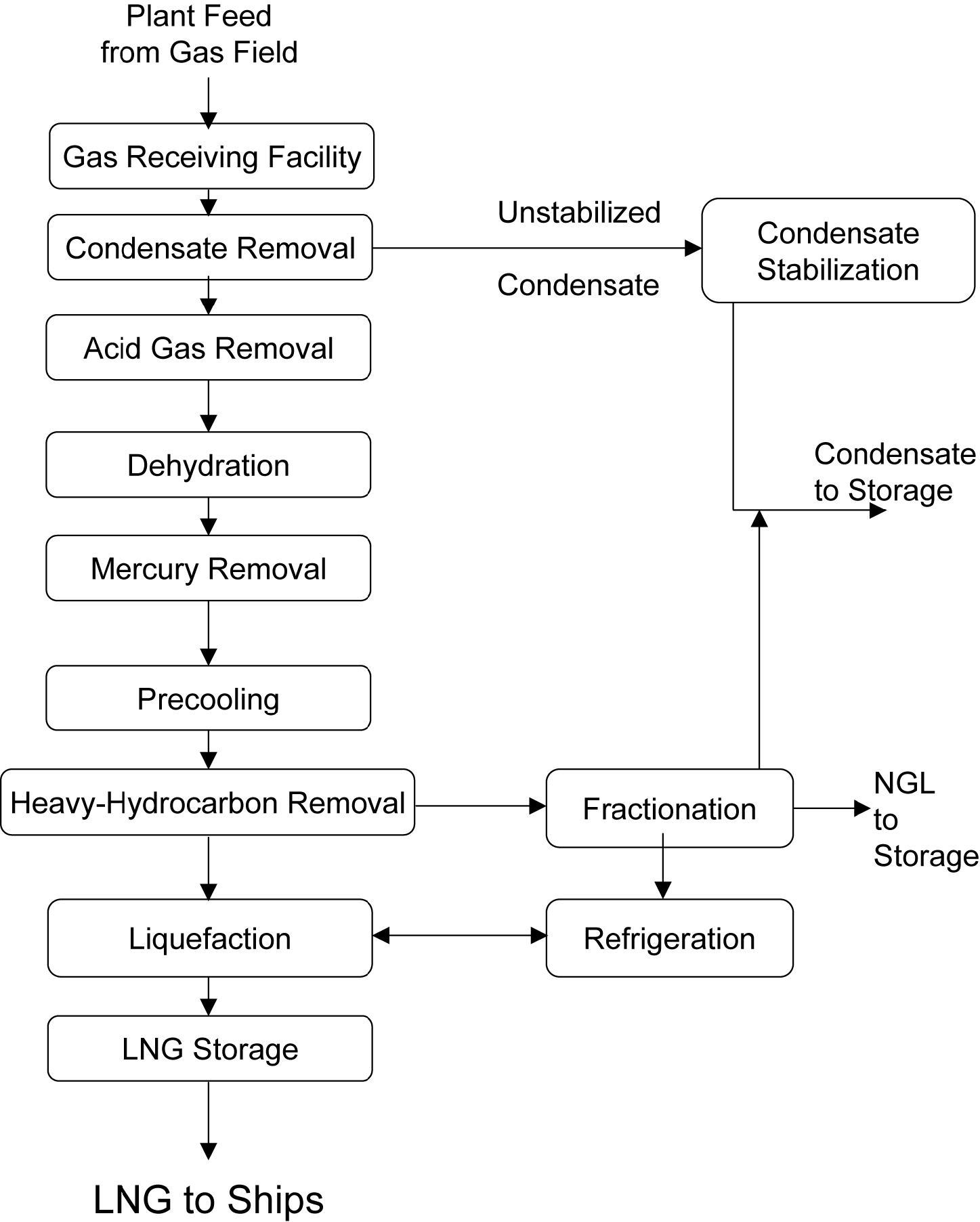 Skid Mounted LNG Liquefaction For Flare Gas