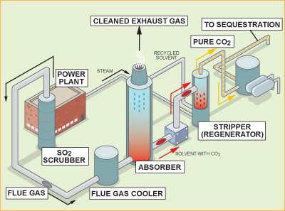 CARBON DIOXIDE CAPTURING TECHNOLOGIES