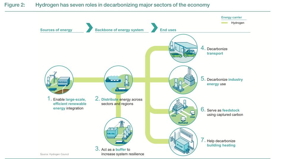Hydrogen Fuel Overview